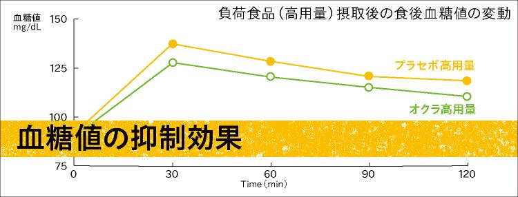 2.血糖値の抑制効果
